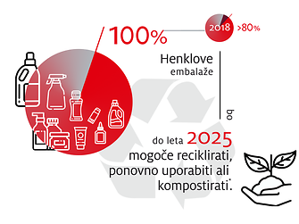 2019-10-henkel_infographic_sustainable_packaging_targets-sloveniam-si-image1